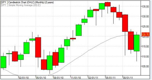 chart 2