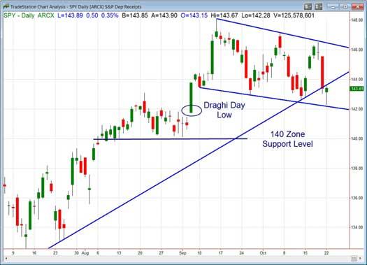 Chart three