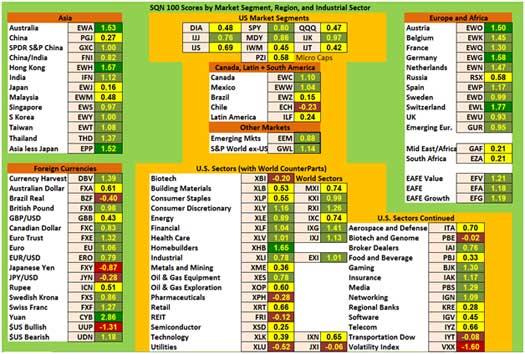SQN Chart
