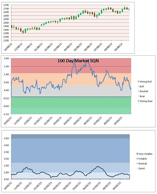 charts1-3