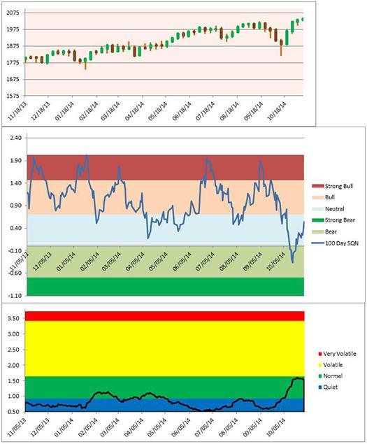 charts 2 - 4