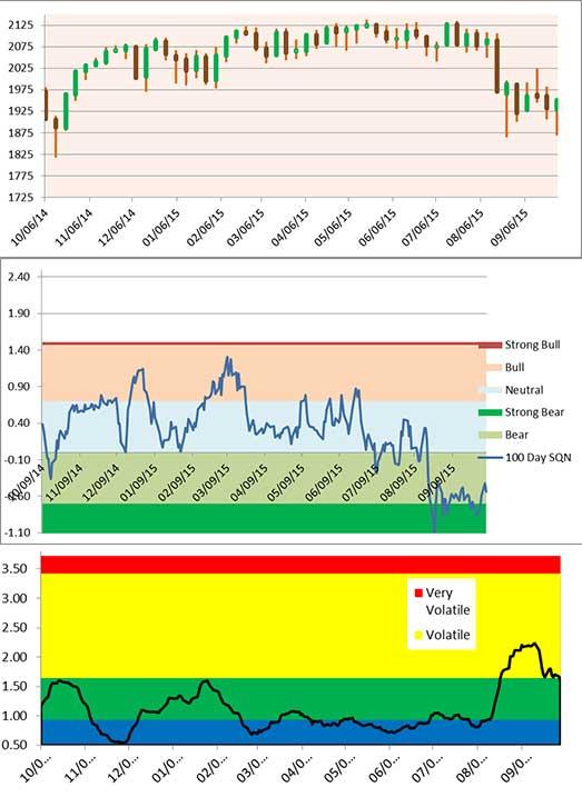 three charts