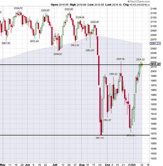 Chart Van Tharp