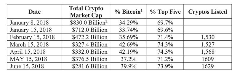 Market Cap for Cryptocurrencies Chart