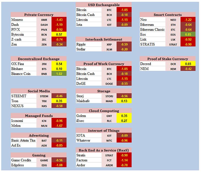 Crypto Classification Chart