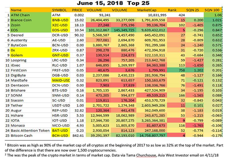 Top 25 Cryptos Chart