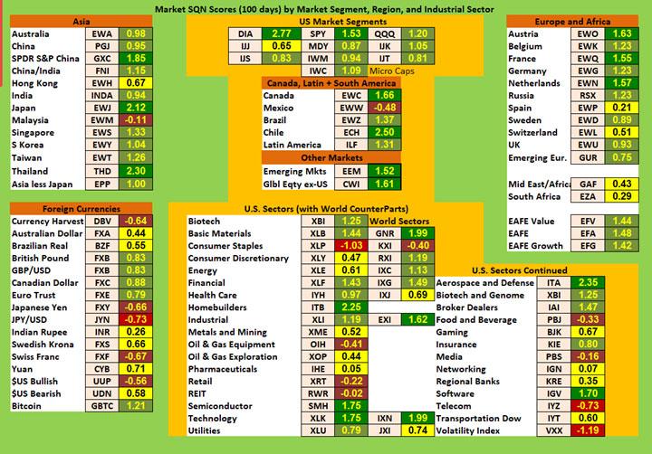 SQN Report November - Chart 1