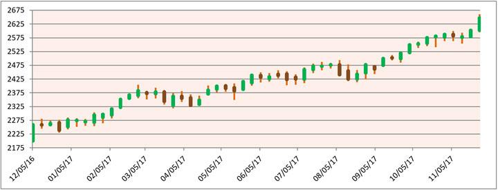 MU Chart 2