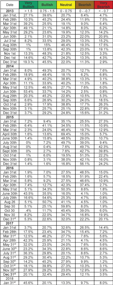 SQN Chart 4