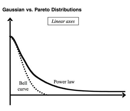 G Chart 1