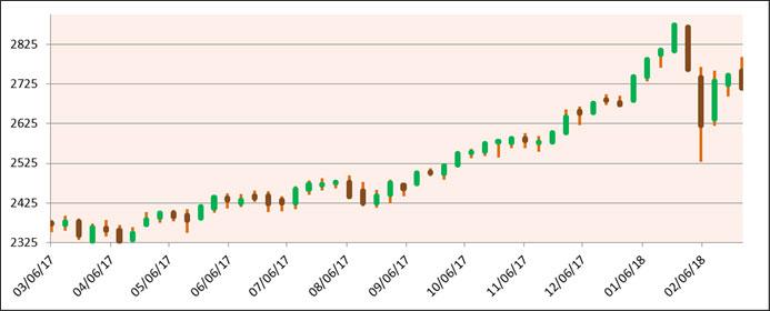 MU Feb Chart 2