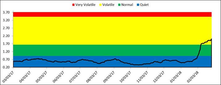 MU Feb Chart 4