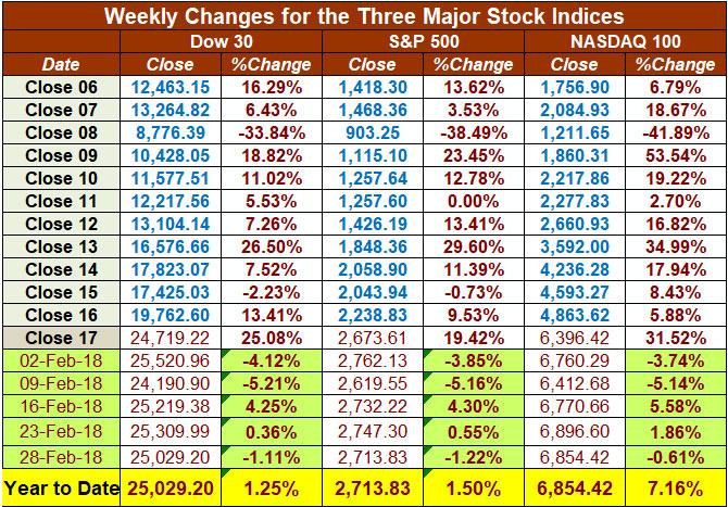 MU Feb Chart 5