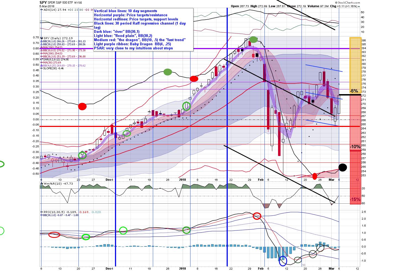 Ken's Chart