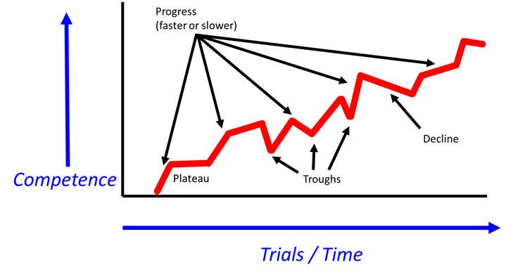 G's chart