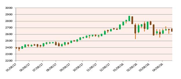 April Market Update Chart 2