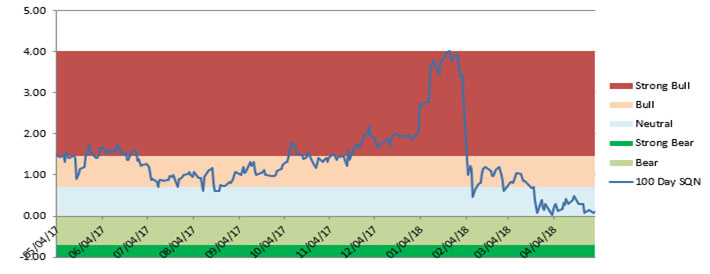 April Market Update Chart 3