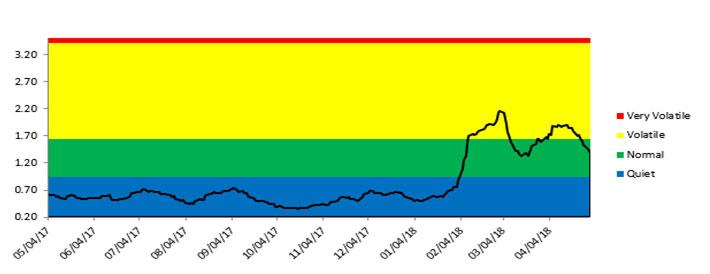 April Market Update Chart 4