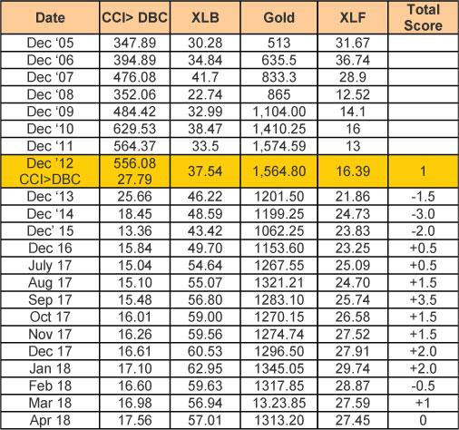 April Market Update Chart 6
