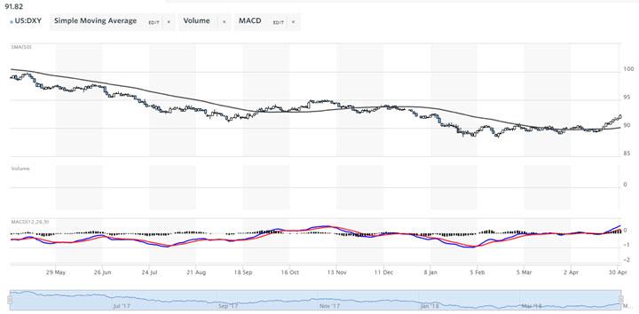 April Market Update Chart 8