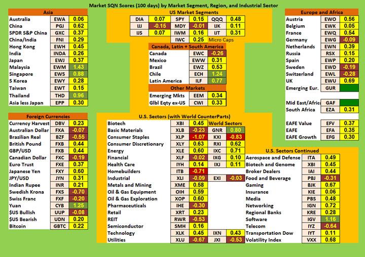 SQN Chart 1