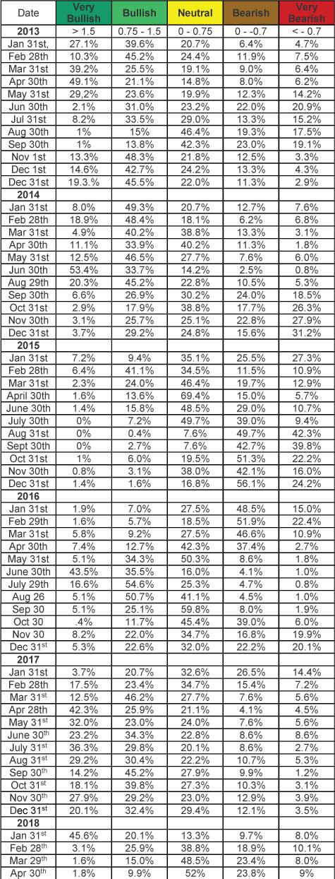 SQN Chart 3