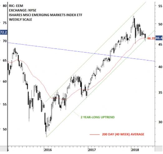 DR Chart 4