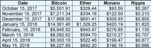 May Crypto Update Chart 1