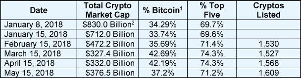 May Crypto Update Chart 2