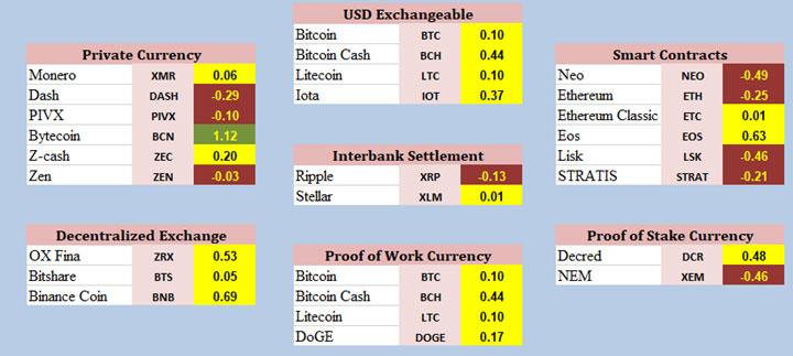 May Crypto Update Chart 5