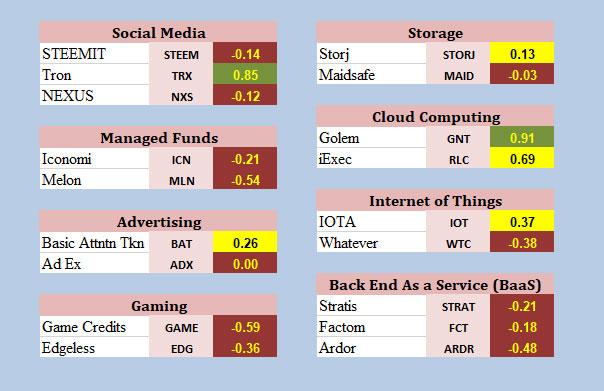 May Crypto Update Chart 6