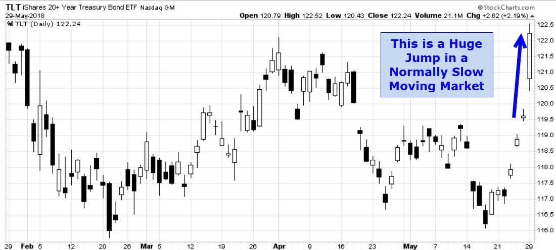 DR Chart 2