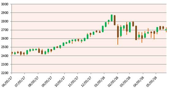 May MU Chart 2