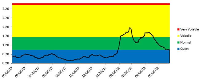 May MU Chart 4