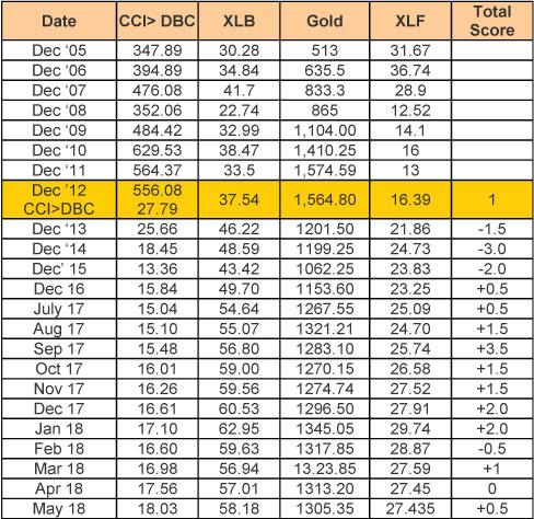 May MU Chart 6