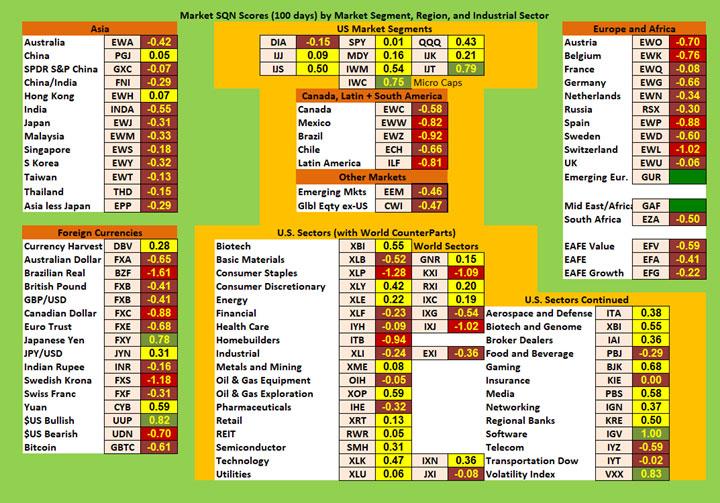May SQN Chart 1