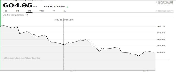 Crypto Chart 1