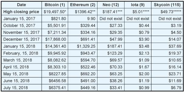 Crypto Chart 2