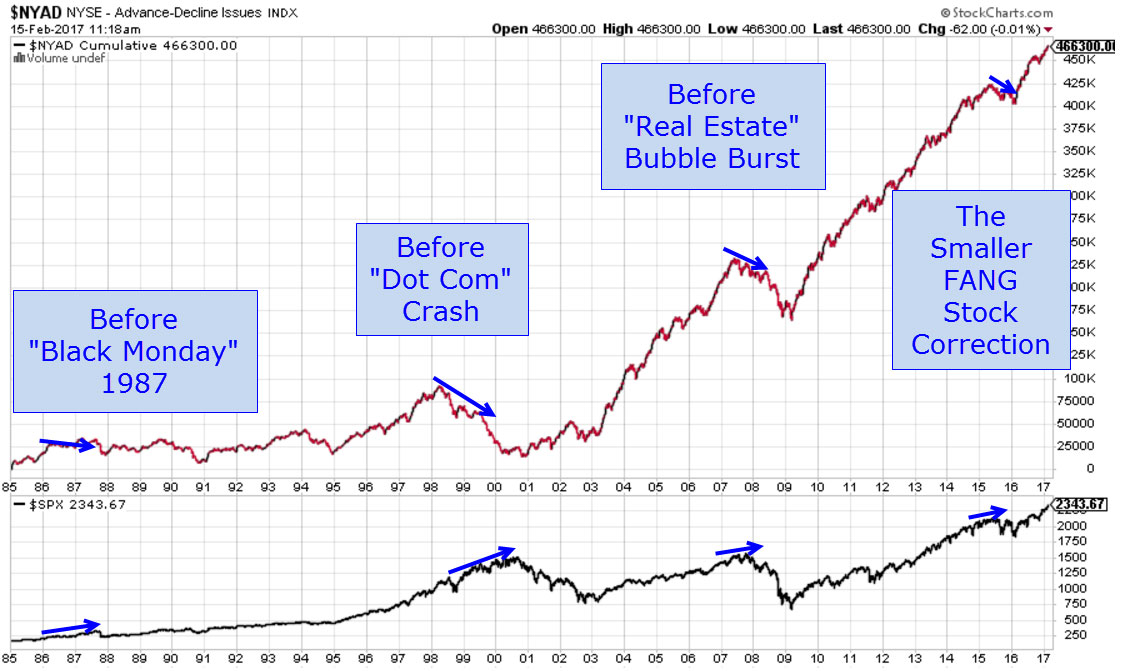 D.R. Chart 1