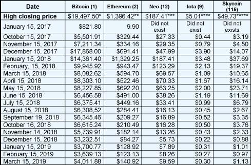 CU March Chart 2