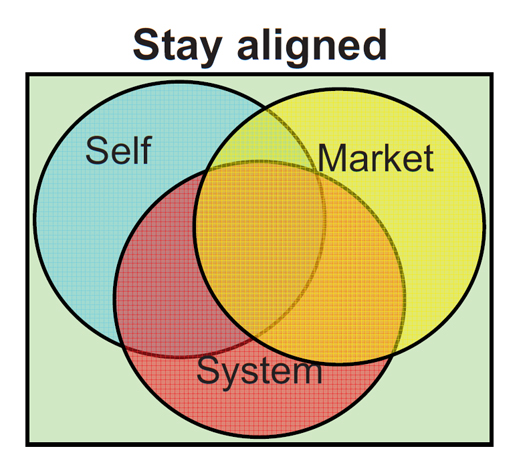stay aligned