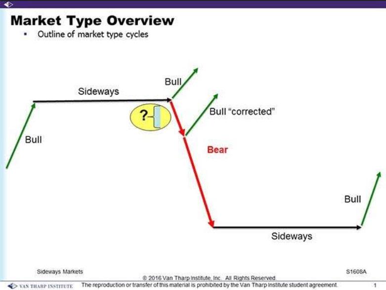 Sideways Diagram