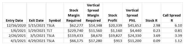 COMPARISON TABLE: Stock Trades vs. Vertical Spreads